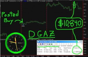 DGAZ-1-300x195 Thursday February 4, 2016, Today Stock Market