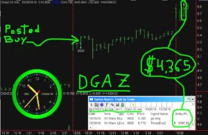 DGAZ-12-300x195 Wednesday October 26, 2016, Today Stock Market