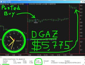 DGAZ-17-300x228 Tuesday January 31, 2017, Today Stock Market