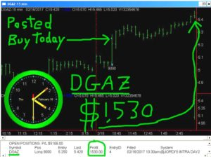 DGAZ-20-300x224 Thursday February 16, 2017, Today Stock Market