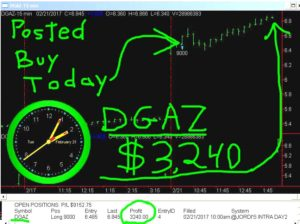 DGAZ-21-300x224 Tuesday February 21, 2017, Today Stock Market