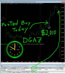 DGAZ-22-266x300 Monday May 1, 2017, Today Stock Market