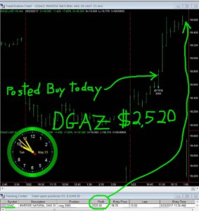 DGAZ-24-283x300 Tuesday May 23, 2017, Today Stock Market