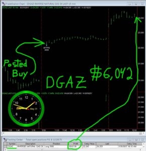 DGAZ-26-290x300 Wednesday May 31, 2017, Today Stock Market