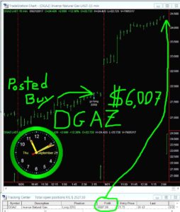 DGAZ-30-254x300 Thursday September 21, 2017, Today Stock Market