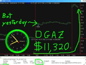 DGAZ-300x228 Tuesday February 2, 2016, Today Stock market