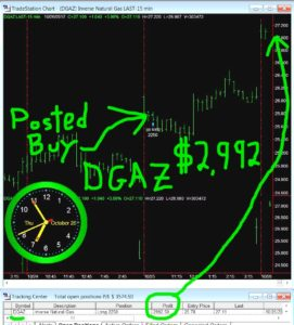 DGAZ-32-271x300 Thursday October 26, 2017, Today Stock Market