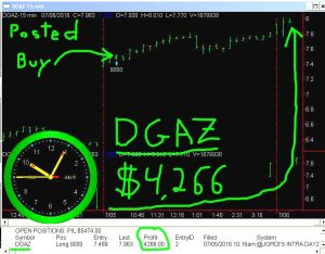 DGAZ-8-300x234 Wednesday July 6, 2016, Today Stock Market