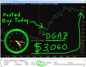 DGAZ-9-300x234 Monday July 11, 2016, Today Stock Market