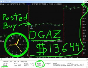 DGAZ2-300x232 Tuesday February 2, 2016, Today Stock market