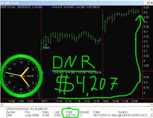 DNR-300x231 Monday June 20, 2016, Today Stock Market