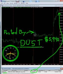 DUST-12-256x300 Tuesday April 25, 2017, Today Stock Market