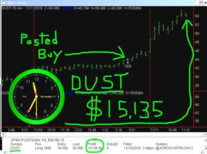 DUST-300x224 Friday November 11 2016, Today Stock Market