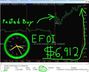 EFOI2-300x243 Wednesday November 4, 2015, Today Stock Market