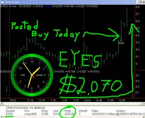 EYES-300x243 Wednesday October 14, 2015, Today Stock Market