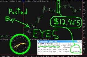 EYES5-300x198 Tuesday November 3, 2015, Today Stock Market