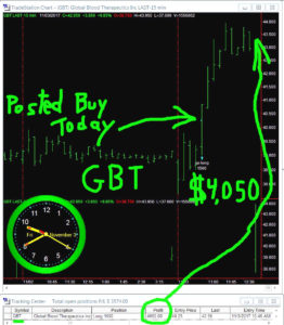 GBT-2-262x300 Friday November 3, 2017, Today Stock market