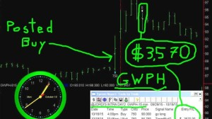 GWPH-300x168 Monday October 19, 2015, Today Stock Market