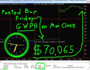 GWPH-on-close-300x231 Monday March 14, 2016, Today Stock Market