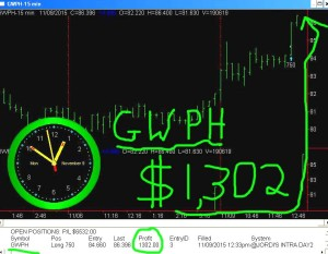 GWPH1-300x233 Monday November 9, 2015, Today Stock Market