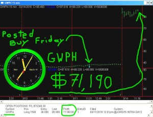 GWPH2-1-300x229 Monday March 14, 2016, Today Stock Market
