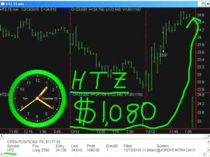 HTZ-300x224 Tuesday December 13, 2016, Today Stock Market
