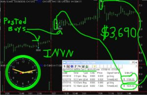 INVN-2-300x195 Thursday July 28, 2016, Today Stock Market