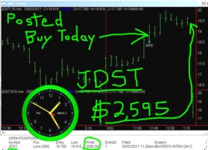 JDST-21-300x216 Thursday March 2, 2017, Today Stock Market