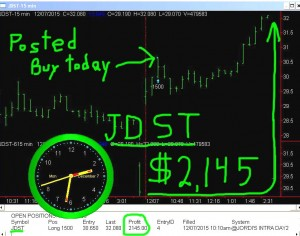 JDST1-300x236 Monday December 7, 2015, Today Stock Market