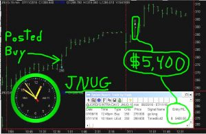 JNUG-3-300x195 Monday July 11, 2016, Today Stock Market