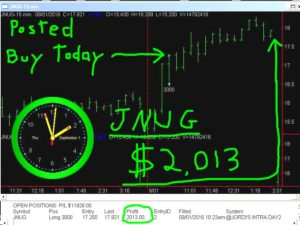 JNUG-9-300x225 Thursday September 1, 2016, Today Stock Market