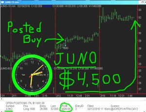 JUNO-2-300x230 Tuesday February 16, 2016, Today Stock Market