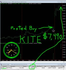KITE-281x300 Wednesday June 7, 2017, Today Stock Market