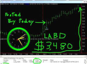 LABD-2-300x220 Tuesday October 11, 2016, Today Stock Market