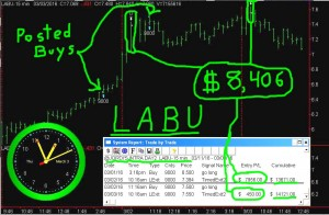 LABU-1-300x196 Thursday March 3, 2016, Today Stock Market