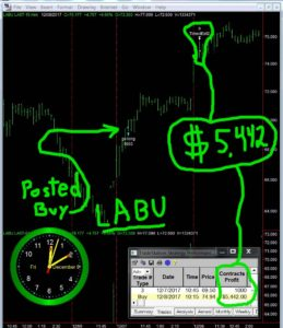 LABU-11-259x300 Friday December 8, 2017, Today Stock Market