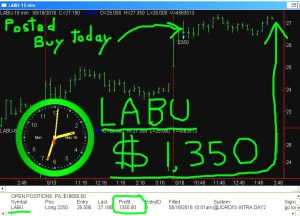 LABU-4-300x216 Monday May 16, 2016, Today Stock Market