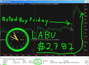 LABU-5-300x218 Tuesday May 31, 2016, Today Stock Market