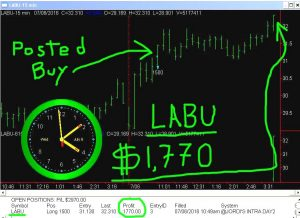 LABU-6-300x218 Wednesday July 6, 2016, Today Stock Market