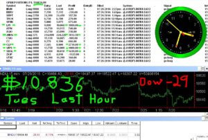 LAST-HOUR-11-300x202 Wednesday July 27, 2016, Today Stock Trading