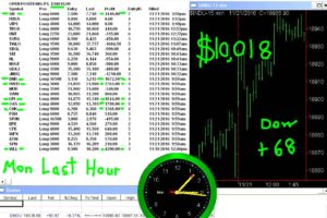 LAST-HOUR-18-300x200 Monday November 21, 2016, Today Stock Market