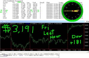 LAST-HOUR-21-300x196 Friday February 3, 2017, Today Stock Market