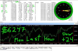 LAST-HOUR-22-300x197 Monday February 27, 2017, Today Stock Market