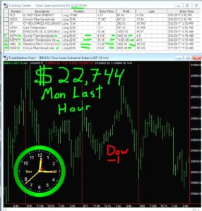 LAST-HOUR-24-286x300 Monday March 20, 2017, Today Stock Market