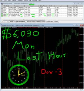 LAST-HOUR-26-277x300 Monday May 8, 2017, Today Stock Market