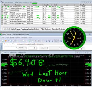 LAST-HOUR-29-300x284 Wednesday July 5, 2017, Today Stock Market