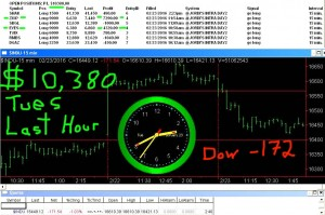 LAST-HOUR-3-300x199 Tuesday February 23, 2016, Today Stock Market