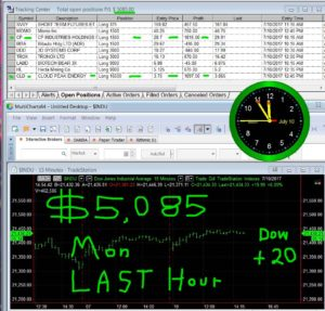 LAST-HOUR-30-300x287 Monday July 10, 2017, Today Stock Market