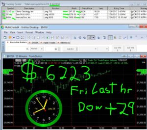 LAST-HOUR-31-300x265 Friday July 28, 2017, Today Stock Market