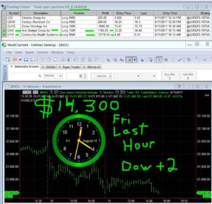 LAST-HOUR-33-300x289 Friday August 11, 2017, Today Stock Market